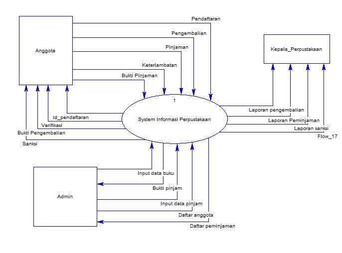 DFD sistem informasi perpustakaan – aldiunanto.com